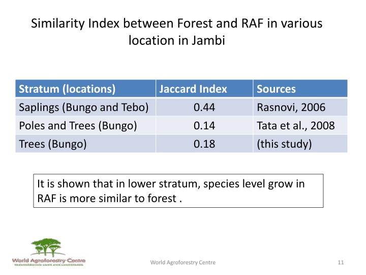 Similarity Index between Forest and RAF in various location in Jambi