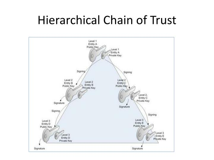 Hierarchical Chain of Trust