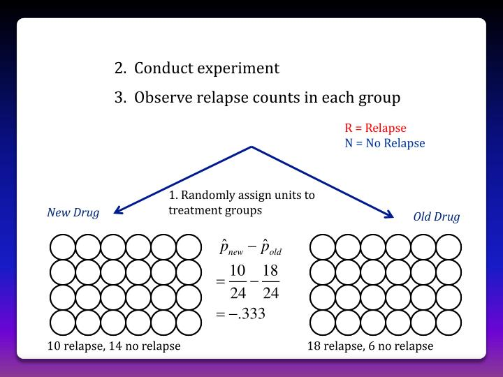 2.  Conduct experiment