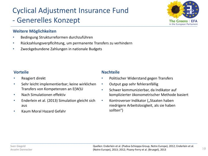 Cyclical Adjustment Insurance Fund
