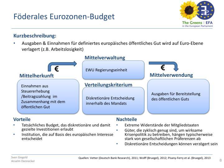 Föderales Eurozonen-Budget