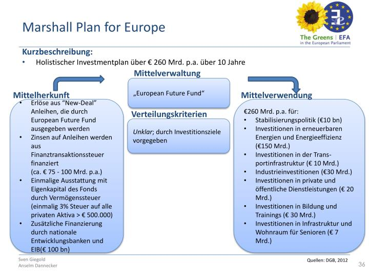 Marshall Plan for Europe