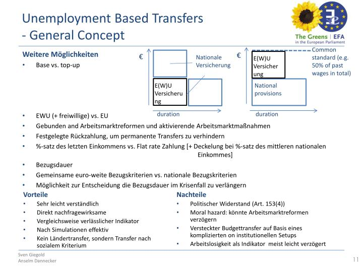 Unemployment Based Transfers