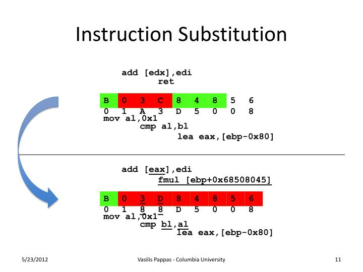 Instruction Substitution