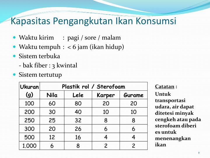 Kapasitas Pengangkutan Ikan Konsumsi