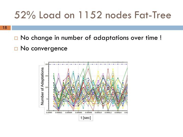 52% Load on 1152 nodes Fat-Tree
