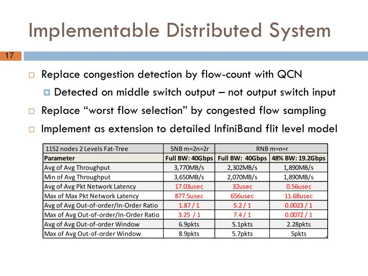 Implementable Distributed System