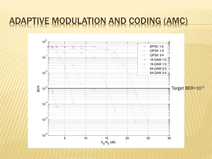 Adaptive modulation and coding (AMC)