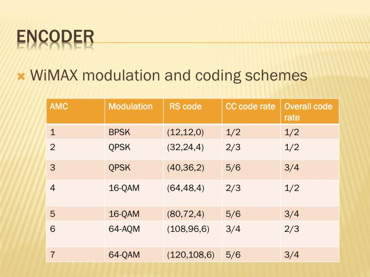 WiMAX modulation and coding schemes