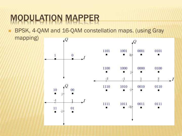 BPSK, 4-QAM and 16-QAM constellation maps. (using Gray mapping)