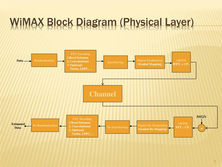 W i max block diagram physical layer