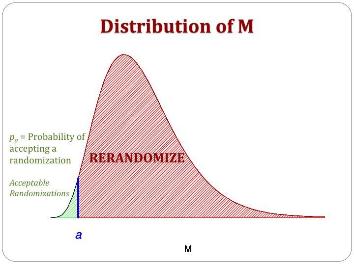 Distribution of M