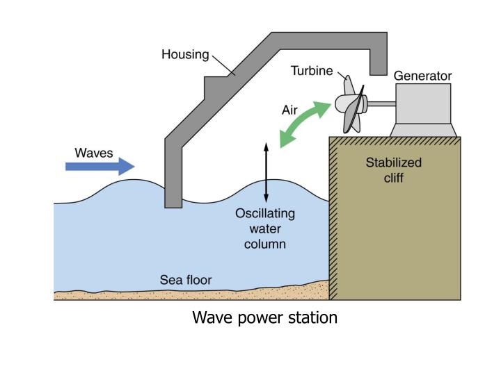 Wave power station
