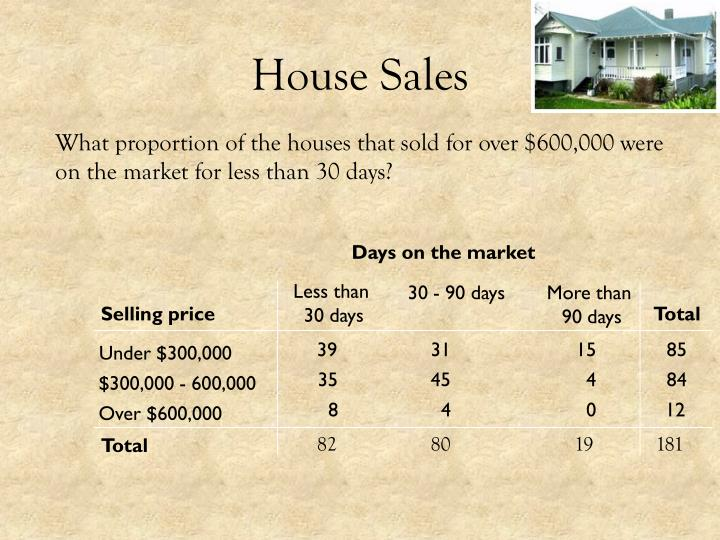 Days on the market