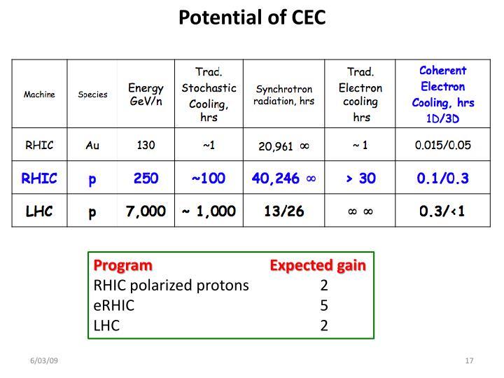 Potential of CEC