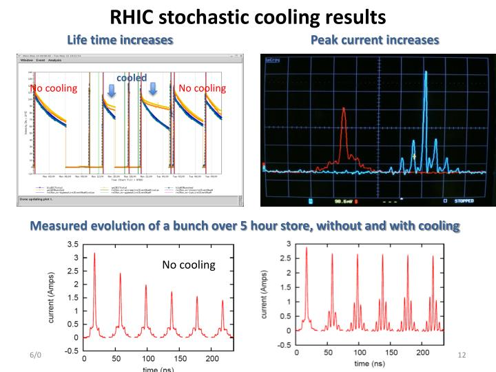 RHIC stochastic cooling results