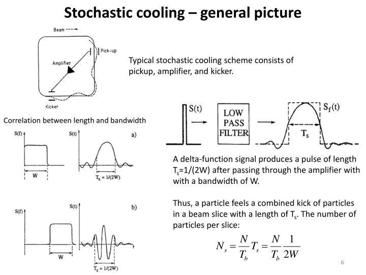 Stochastic cooling – general picture