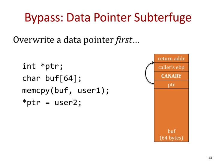 Bypass: Data Pointer Subterfuge