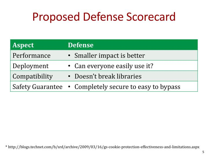Proposed Defense Scorecard