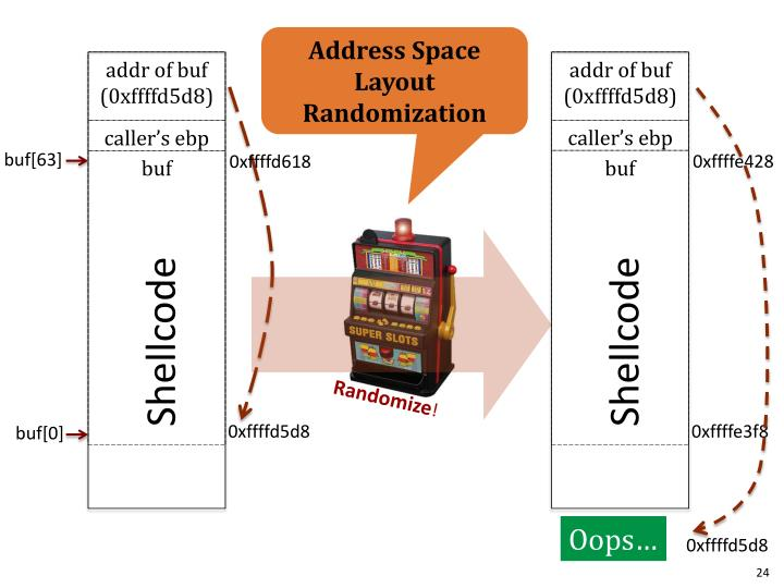 Address Space