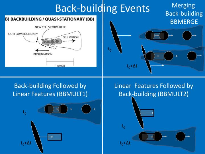 Back-building Events