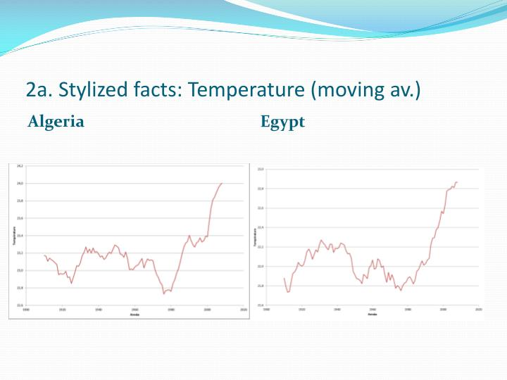 2a stylized facts temperature moving av