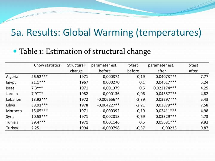5a. Results: Global Warming (temperatures)