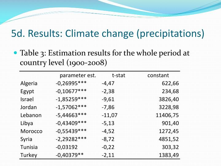 5d. Results: Climate change (precipitations)