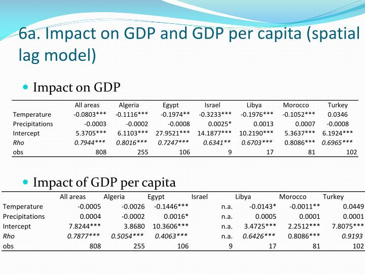 6a. Impact on GDP and GDP per capita (spatial lag model)