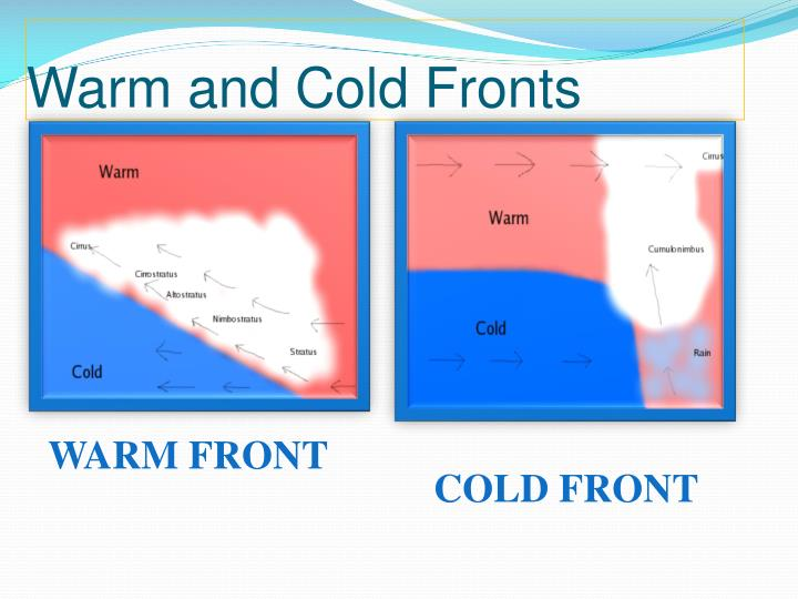 Warm and Cold Fronts