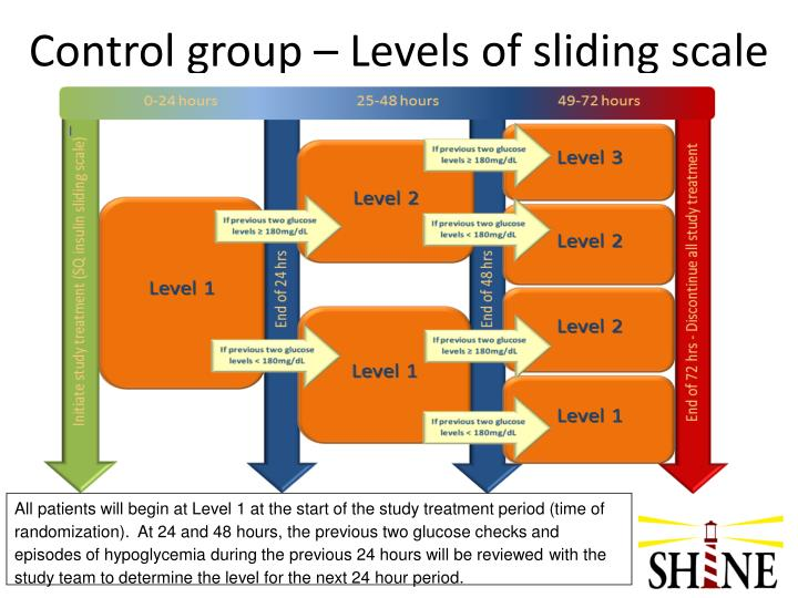 Control group – Levels of sliding scale