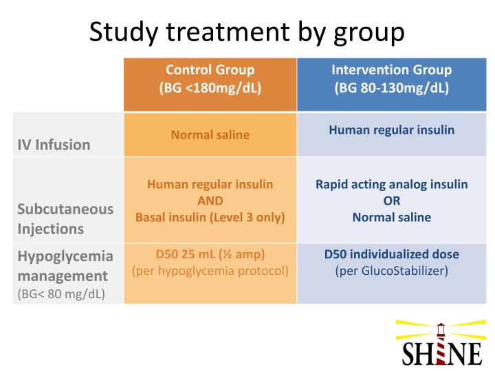 Study treatment by group