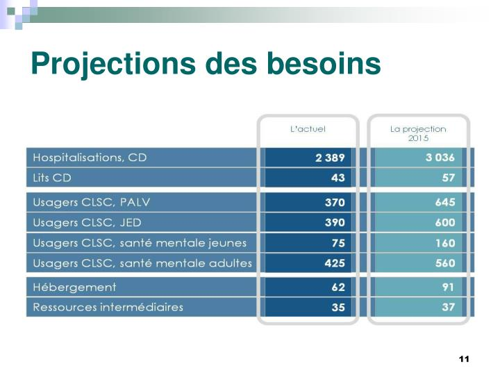 Projections des besoins