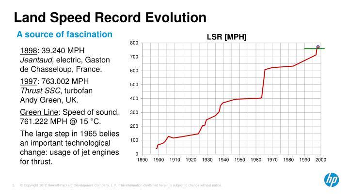 Land Speed Record Evolution