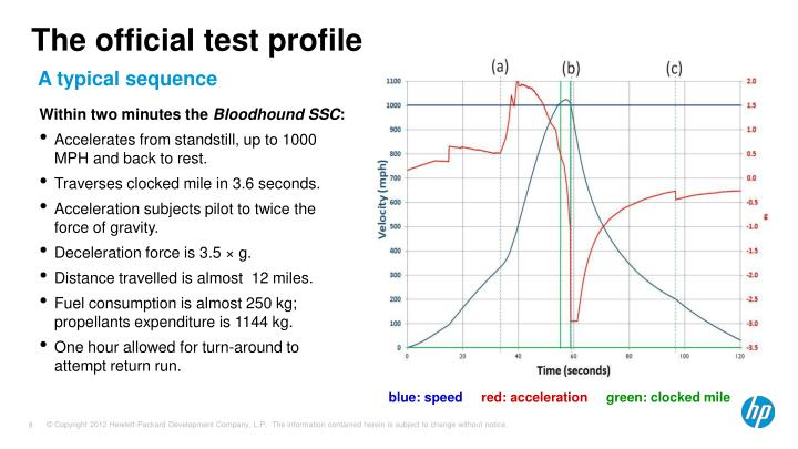 The official test profile