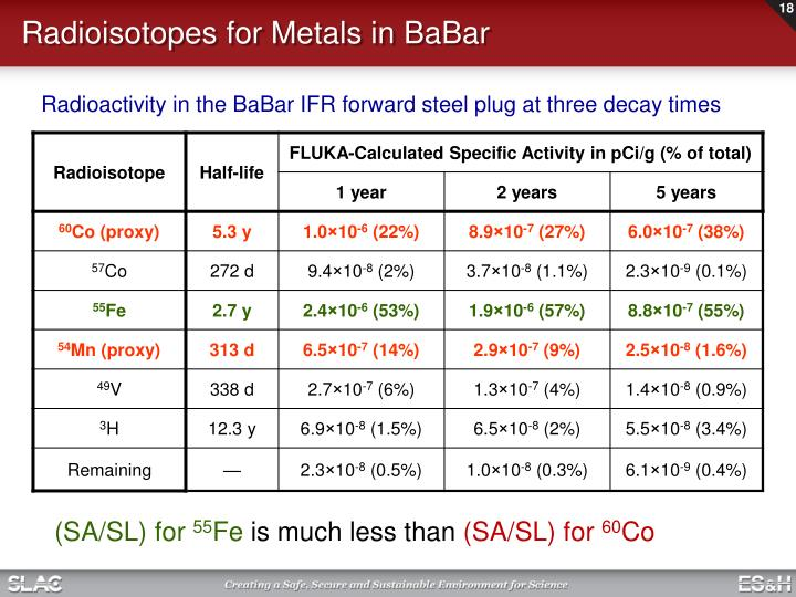 Radioisotopes for Metals in