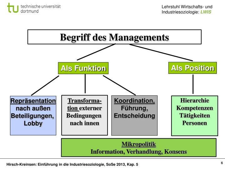 Begriff des Managements