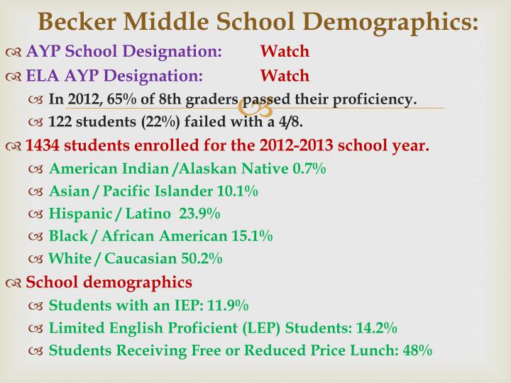 Becker Middle School Demographics: