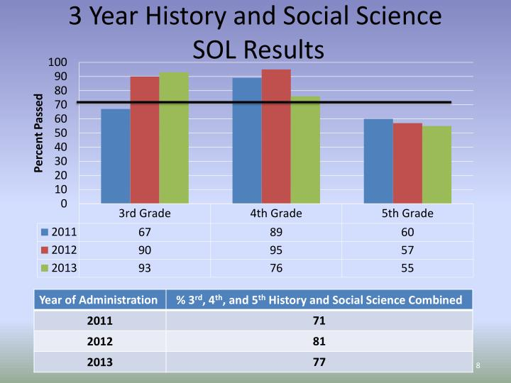 3 Year History and Social Science