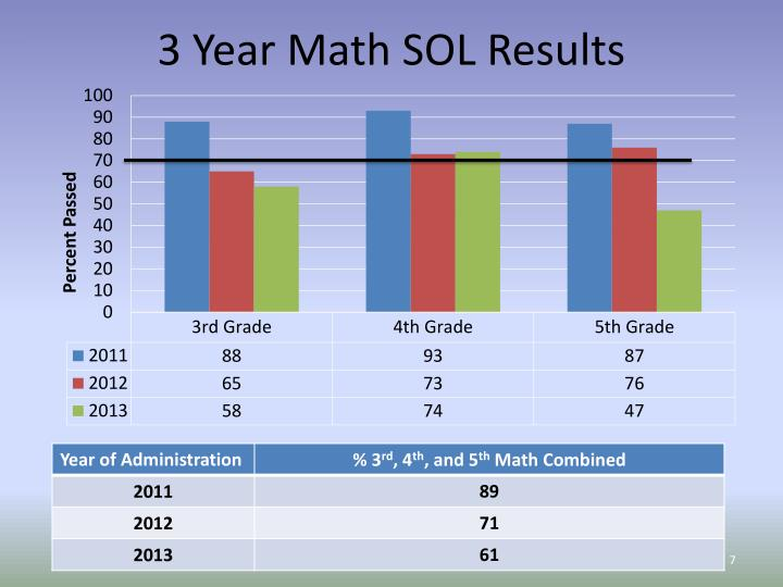 3 Year Math SOL Results