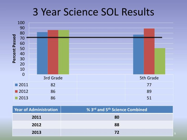 3 Year Science SOL Results