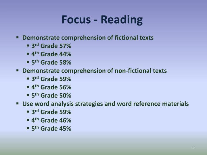 Focus - Reading