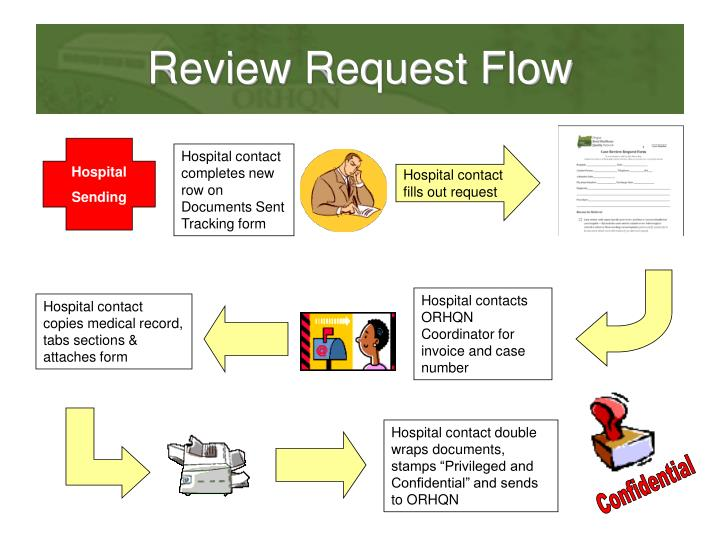 Review Request Flow