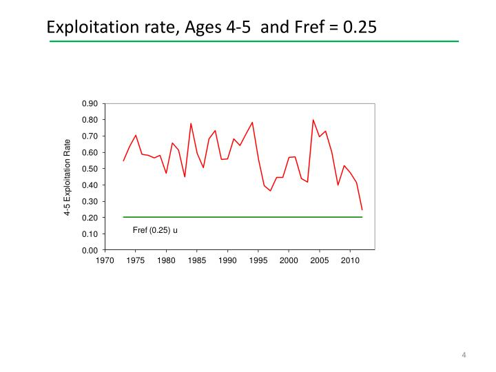 Exploitation rate, Ages 4-5  and Fref = 0.25