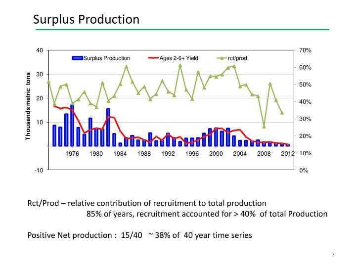 Surplus Production