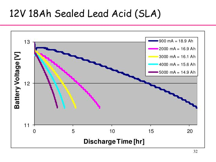 12V 18Ah Sealed Lead Acid (SLA)