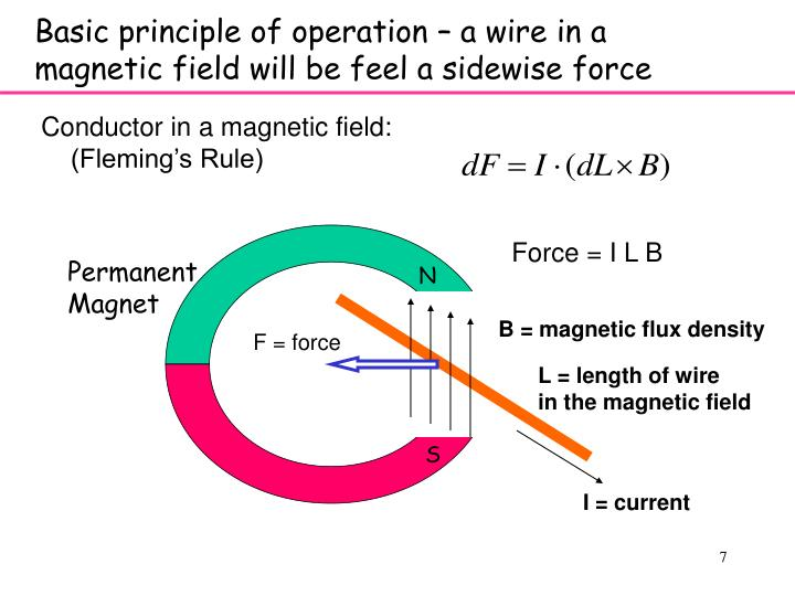 Basic principle of operation – a wire in a magnetic field will be feel a sidewise force