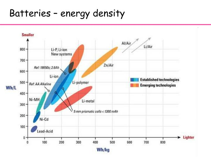 Batteries – energy density