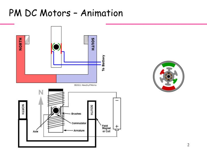 PM DC Motors – Animation