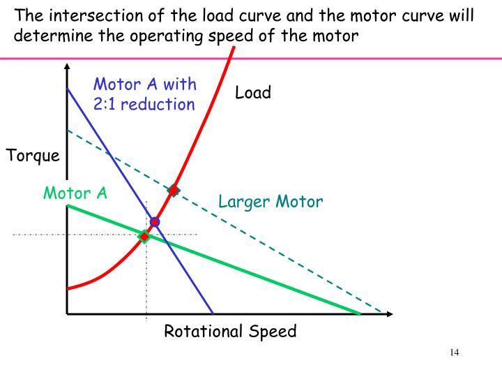 The intersection of the load curve and the motor curve will determine the operating speed of the motor